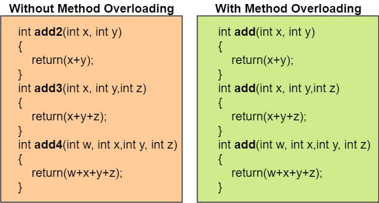 method overloading java