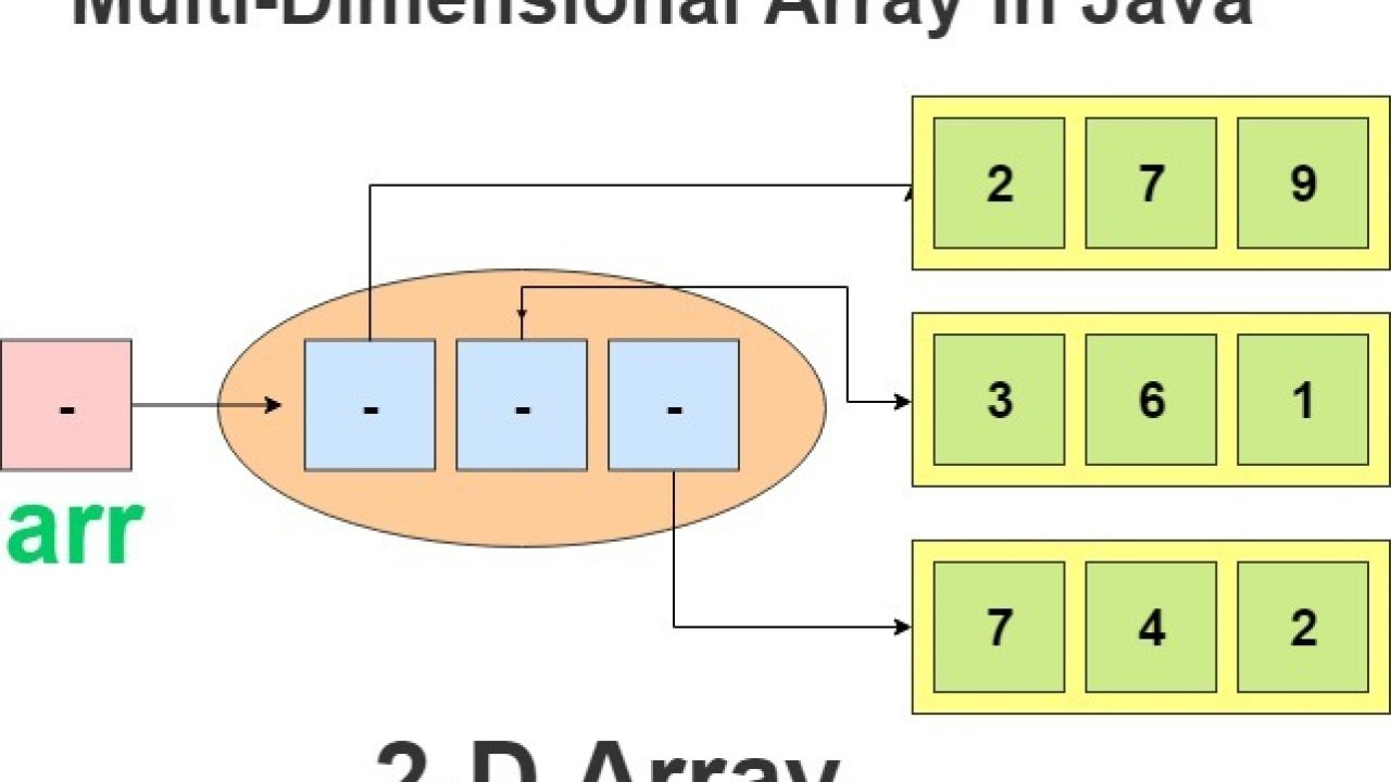 Java Multi Dimensional Arrays in Detail with Program Example