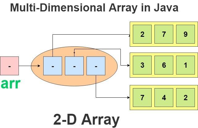 multi-dimensional arrays java