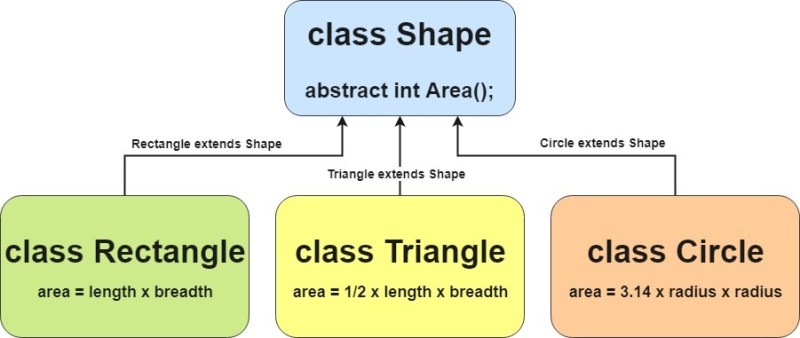 abstract class in java example1