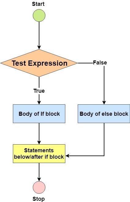 Diagram Process Flow Diagram Javascript Full Version Hd Quality Diagram Javascript Diagramtruaxc Opendayfranchising It