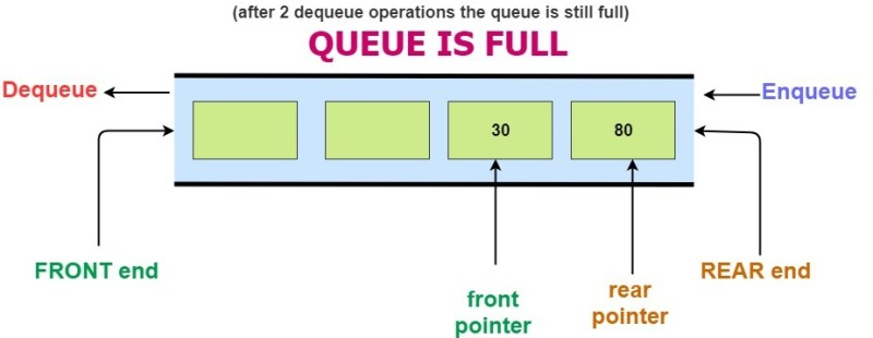 Circular Queue Data Structure | C++ Program to Implement