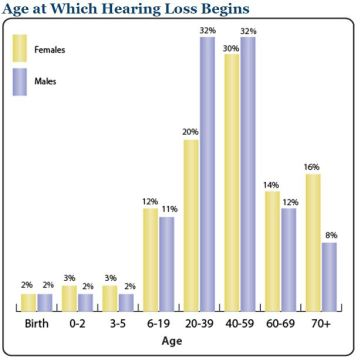 8 Telltale signs you are experiencing hearing loss chart