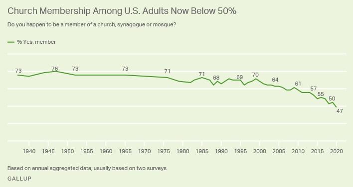church attendance verses suicide rates 1