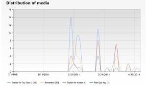 MediaDesign Stats screenshot 2