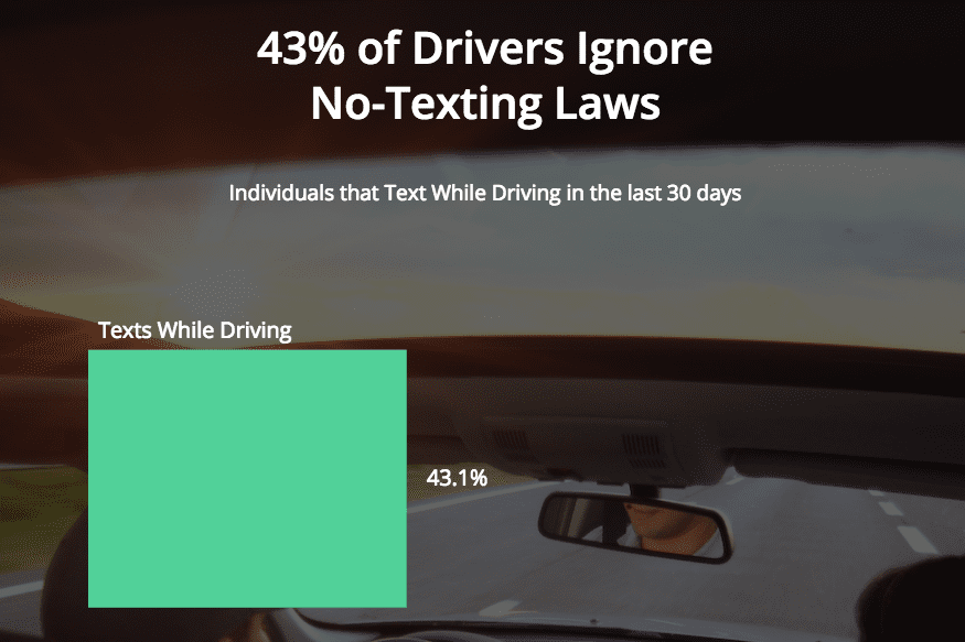 Image for 43% of Drivers Ignore No-Texting Laws