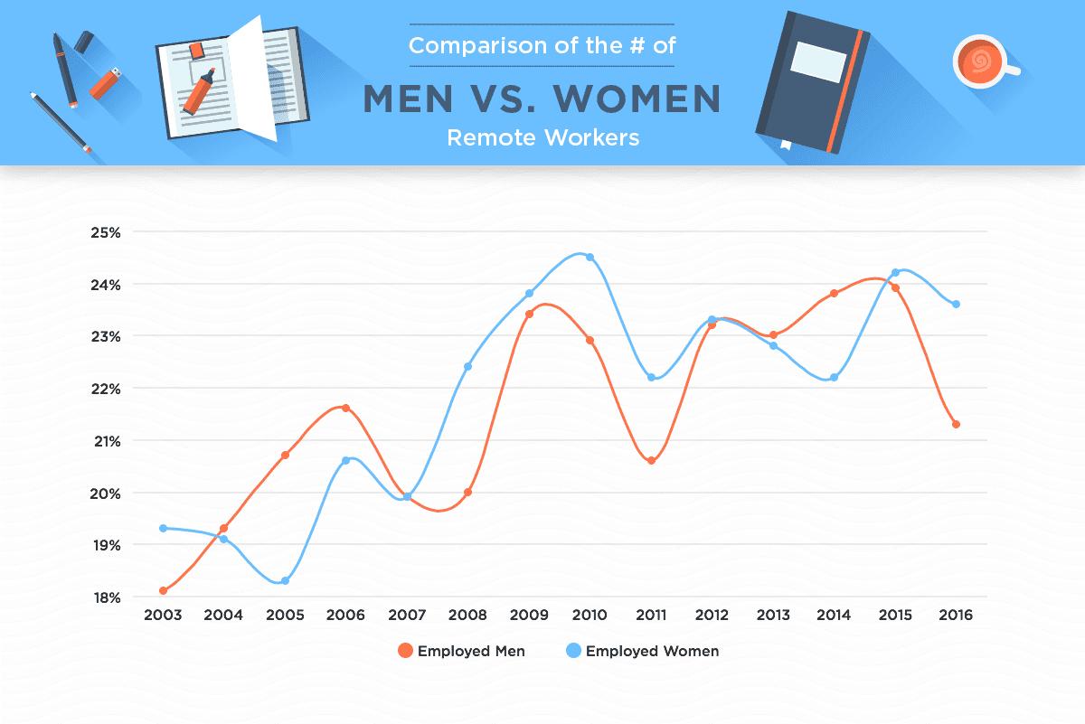 Comparison of remote workers, men vs women.