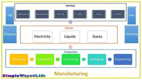 Manufacturing Functions