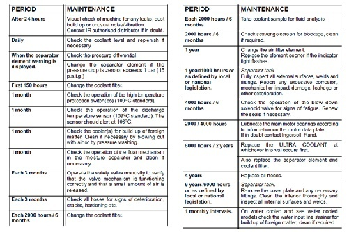 Air compressor Maintenance schedule-1