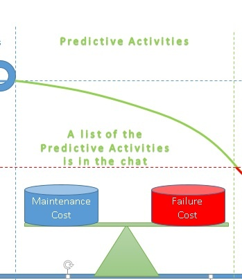 Role of Predictive Activities