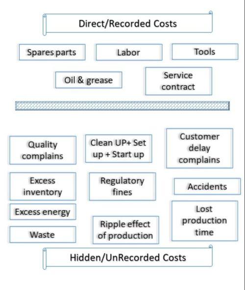 direct_hidden_costs