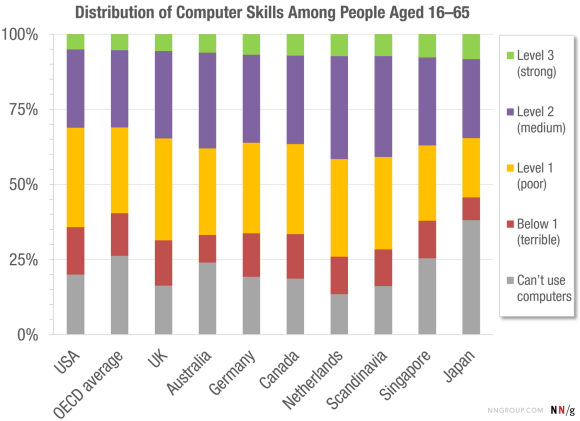 Computer skills OEDC