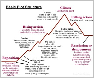 Basic plot structure for your novel  Simple Writing