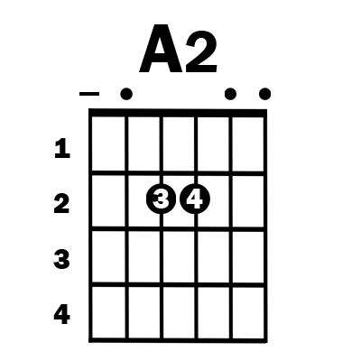 A2 guitar chord - Simplified Guitar