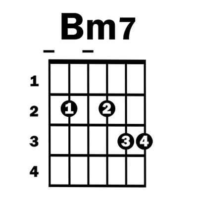 Bm7 guitar chord - Simplified Guitar