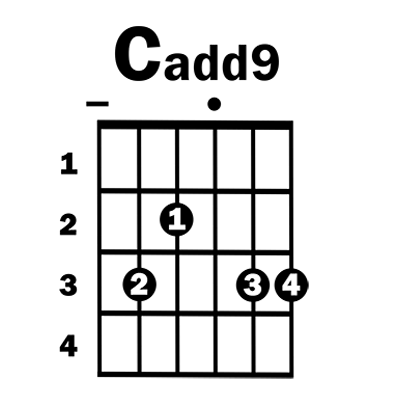 Cadd9 Guitar Chord Gallery Guitar Chord Chart With Finger Position