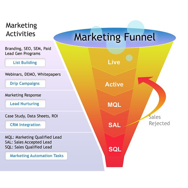Marketing funnel stages relationship marketing