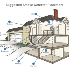 Kitchen Smoke Detector Outdoor Cost Alarms Save Lives Which One Is Right For You Placement Diagram