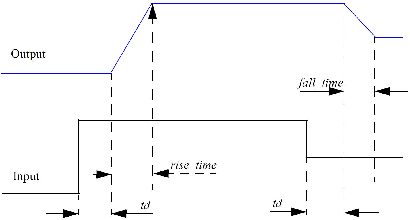 Verilog A Reference: Verilog-A Functions