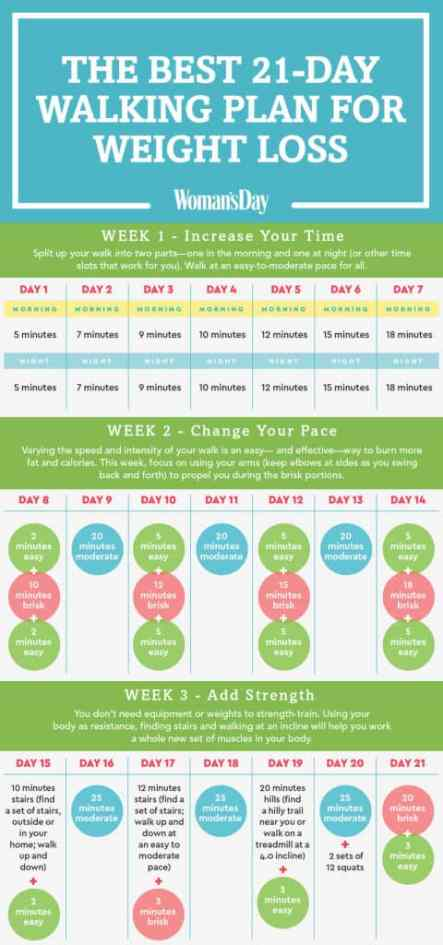 Walking Workouts For Weight Loss Simply Well Balanced