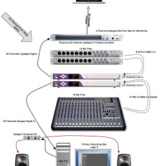 Apple Home Network Setup Diagram Arteries Of The Arm Simply Audio | Its All About Sound Baby!
