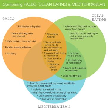 Paleo-vs-Clean-Eating-vs-Mediterranean1