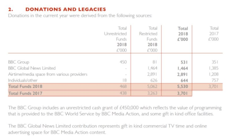 BBC donations and legacies