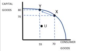 economics, ppfs, ppf, production possibility frontiers