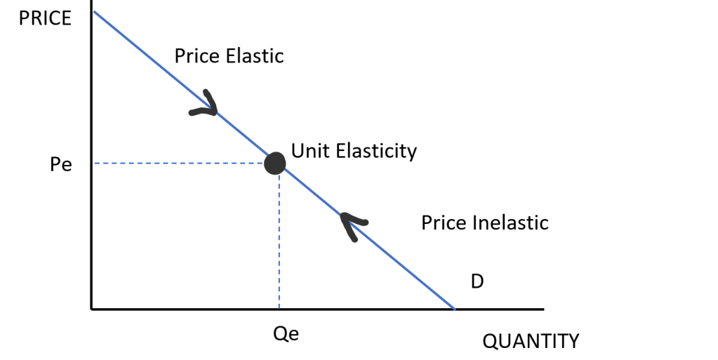 TOTAL REVENUE, TOTAL REVENUE AND PRICE ELASTICITY OF DEMAND, How to increase total revenue
