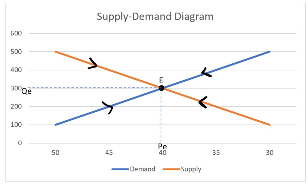 Price Determination, price mechanism, supply, Demand