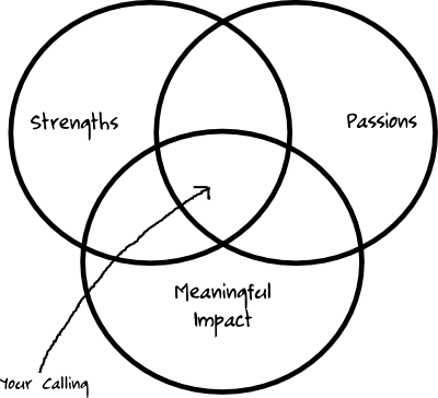 Venn Diagram of a Calling: Intersection of Strengths, Passions, and a Meaningful Impact