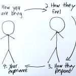 Stick figure diagram: (1) how you are being (2) makes people feel something, ((3) they respond, and (4) you have an experience