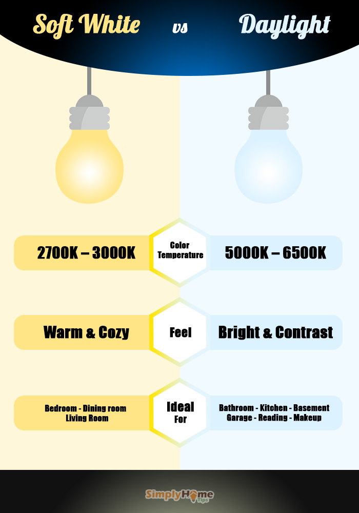10 Major Difference Between Daylight and Soft White Led Bulbs