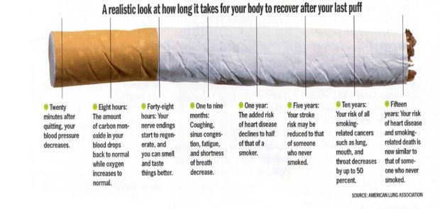 benefits-of-quitting-smoking-timeline