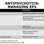 Management of EPS