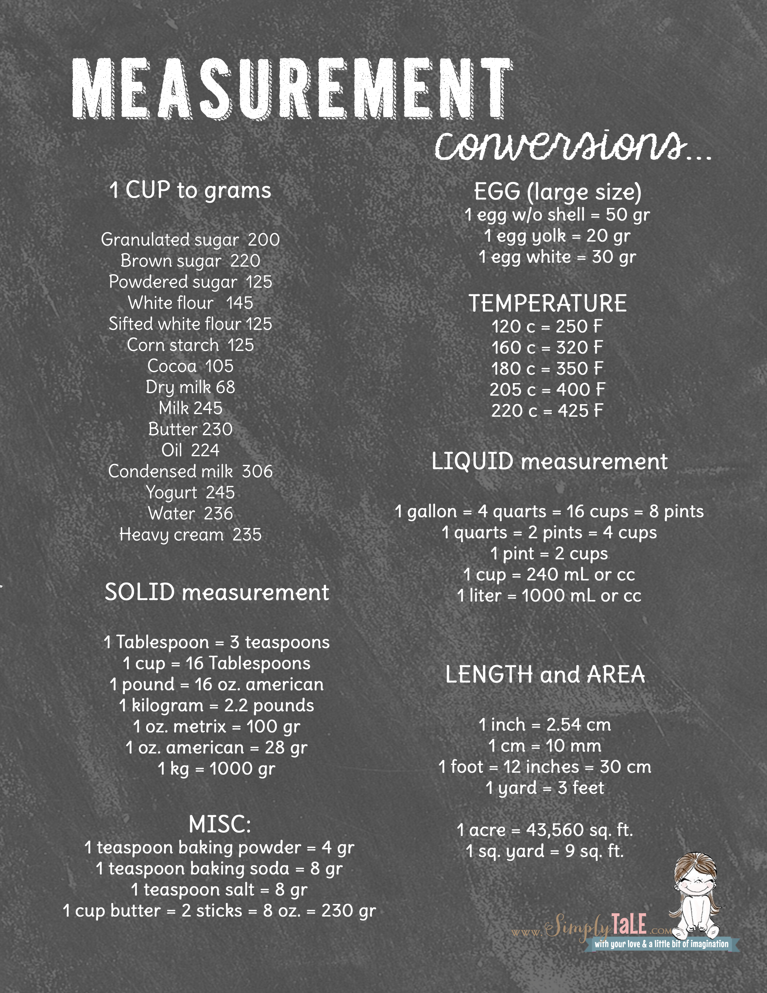 Must Have Useful Measurement Conversions For Your