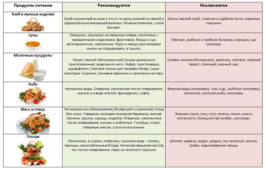 dieta per unepatite un paziente
