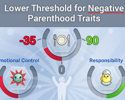 Lower Threshold for Negative Parenthood Traits by tyjokr