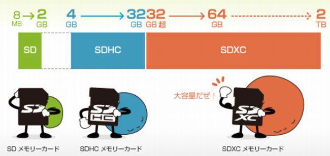 SDカードの容量別差異