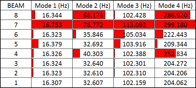 Natural frequencies as calculated for the eight different beams