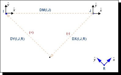 Displacement functions