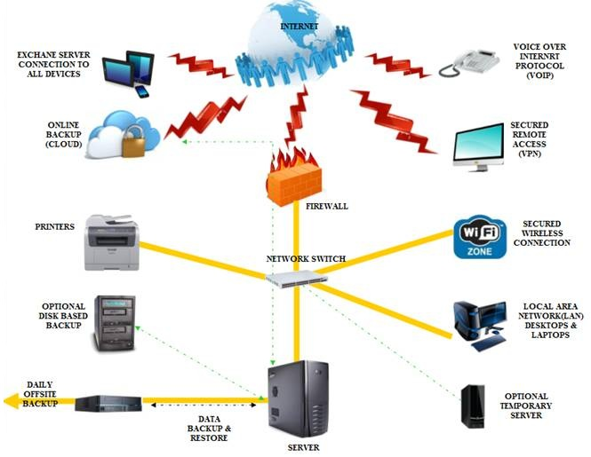 Computer Network Sina Advisory Group