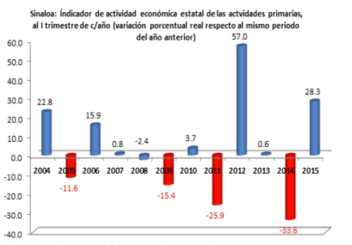 ActividadEconomica04