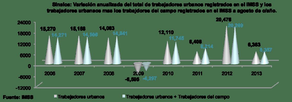 SinaloaenNumeros2013indicadoreseconomicos07