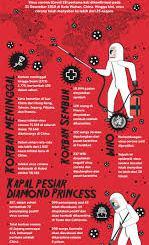 Warning Keras, Dunia Dikepung Wabah Mematikan Virus Corona, Presiden Jokowi Mesti Blusukan ke Rakyat. Foto: Gambar Ilustrasi Penyebaran Virus Corona.