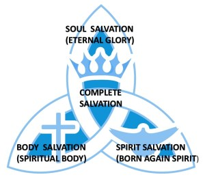 The Complete Salvation of Man- Pathway to Divinity