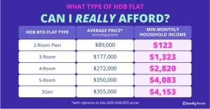 HDB Flat Type and Average Price