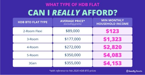 HDB Flat Type and Average Price