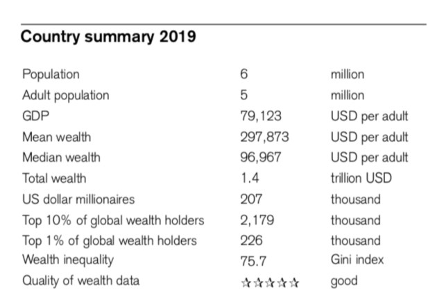 Singapore Summary Wealth Report (2019) provided by Credit Suisse