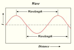 How to work out the wavelength....